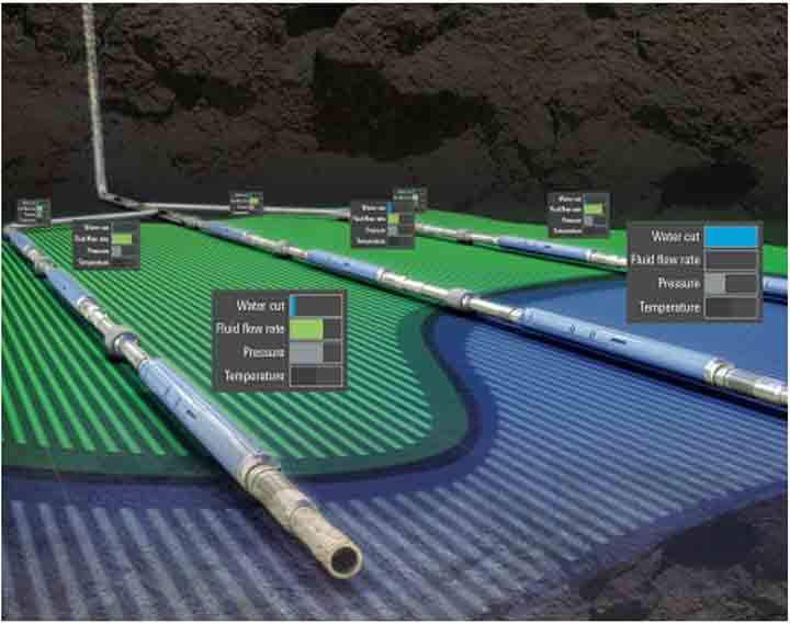 OTC Extra: Real-Time Intelligent Analysis and Automation Improve Oil Production