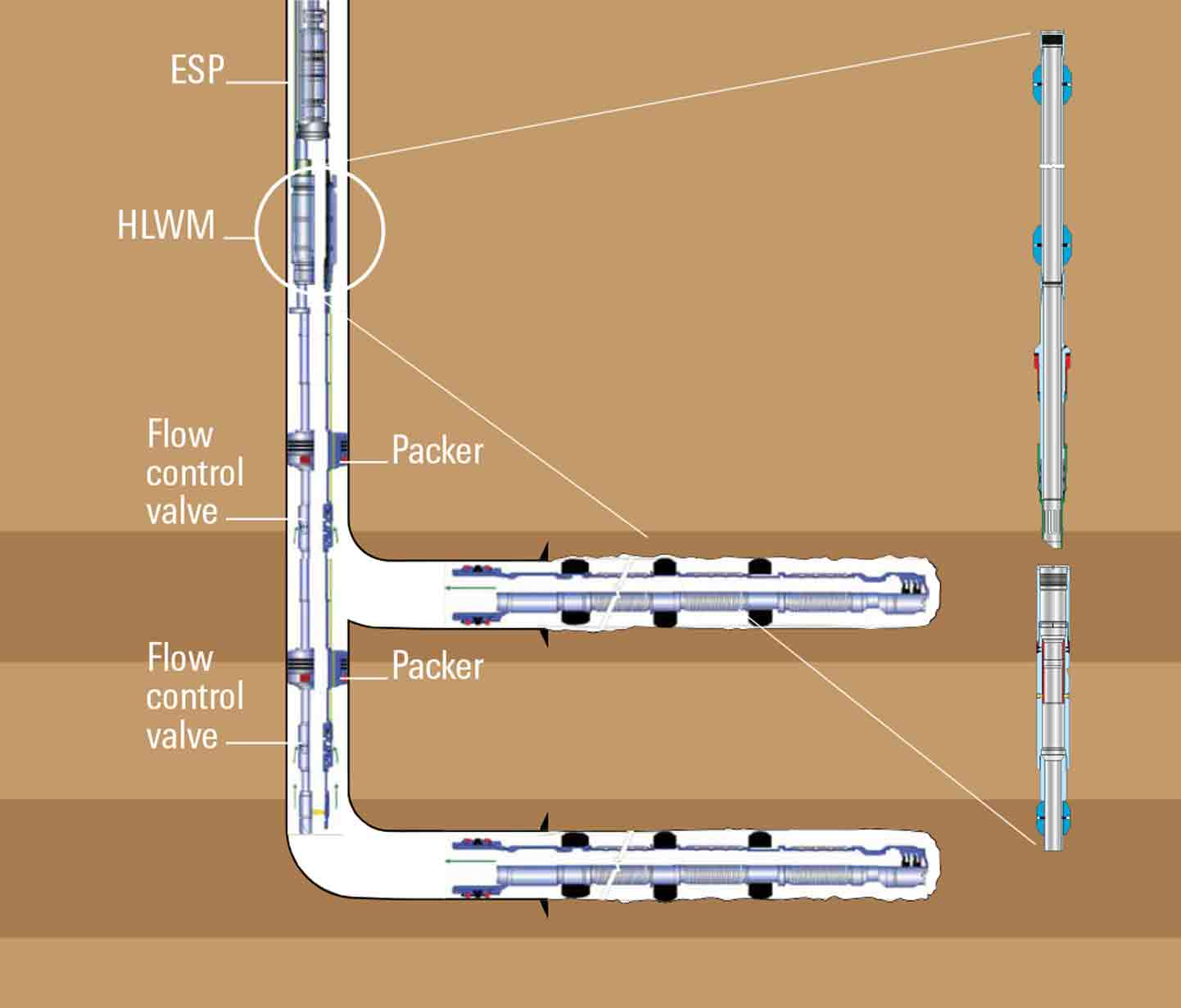 Schematic showing a hydraulic line wet-mate connector installed below an ESP and connected to two flow control valves in the lower completion.