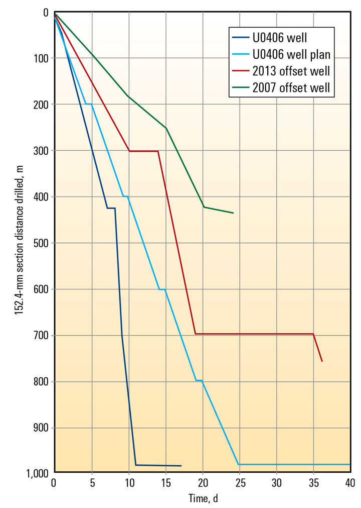 Graph: Optimized Drilling System Delivers ERIELL Group's Subhorizontal Well 13 Days Ahead of Plan