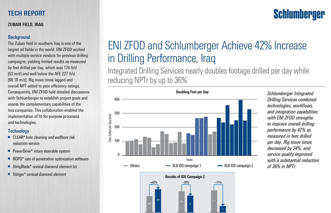 ENI ZFOD and Schlumberger Achieve 42% Increase in Drilling