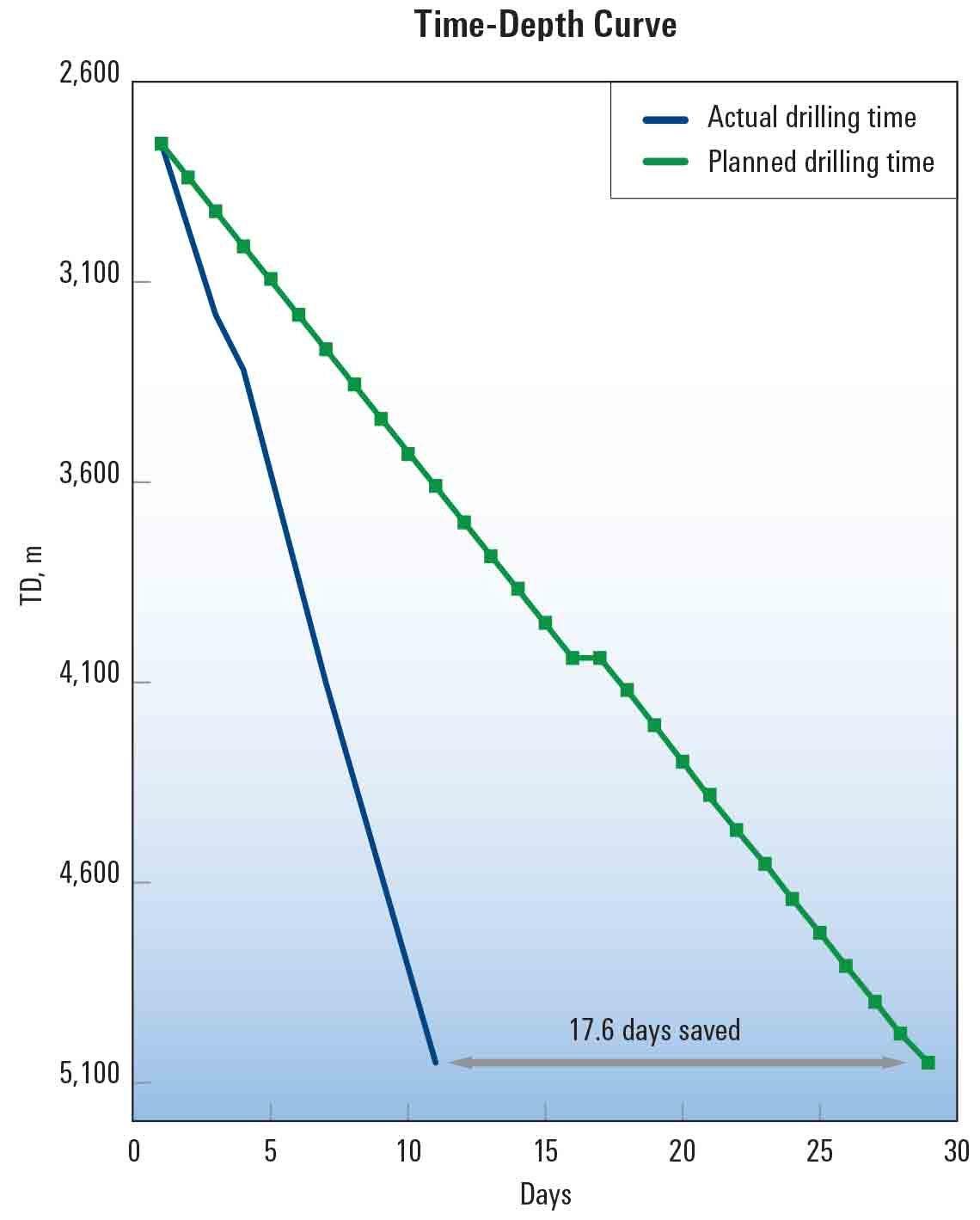 Schlumberger BHA decreased drilling time.