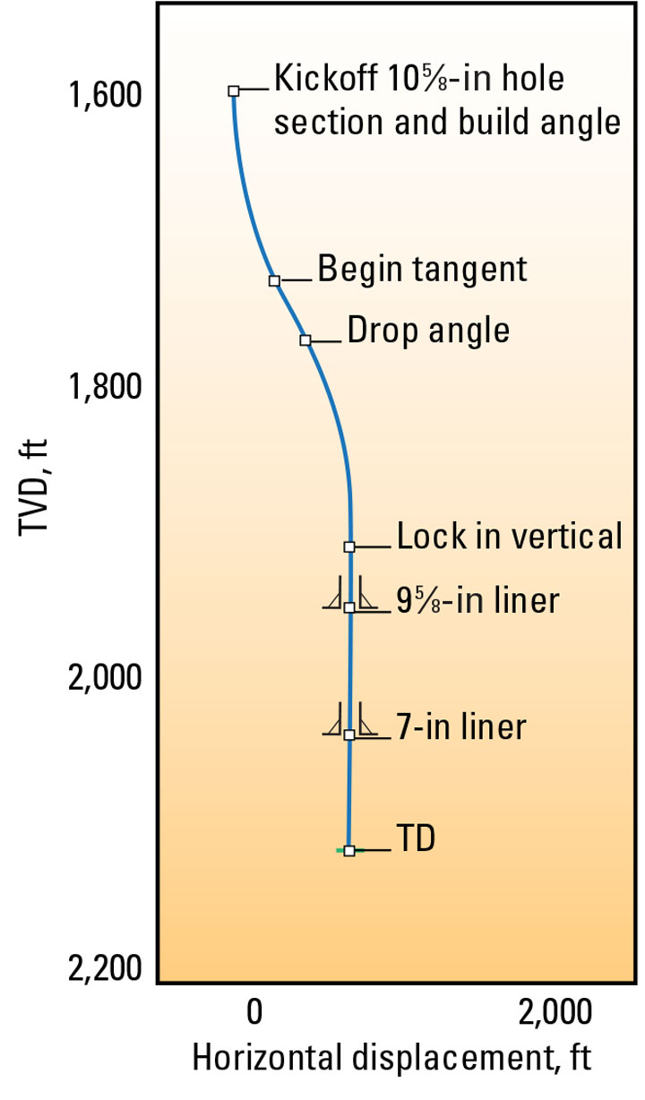 Graphic: These temperatures are typical of wells in the Judge Digby field - Planned well trajectory shows directional changes necessitated by rig placement constraints.