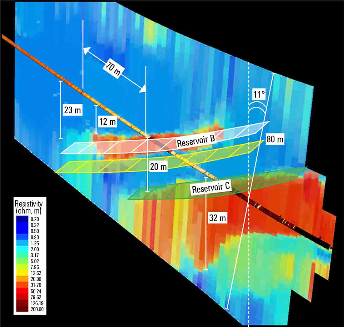 Petrobras Accurately Lands Multiple-Target Wells Without Pilot Holes Offshore Brazil - In the second well, the GeoSphere service provided a layered formation structure (in resistivity) on a section (ribbon), the orientation of which is perpendicular to the structure orientation plane.