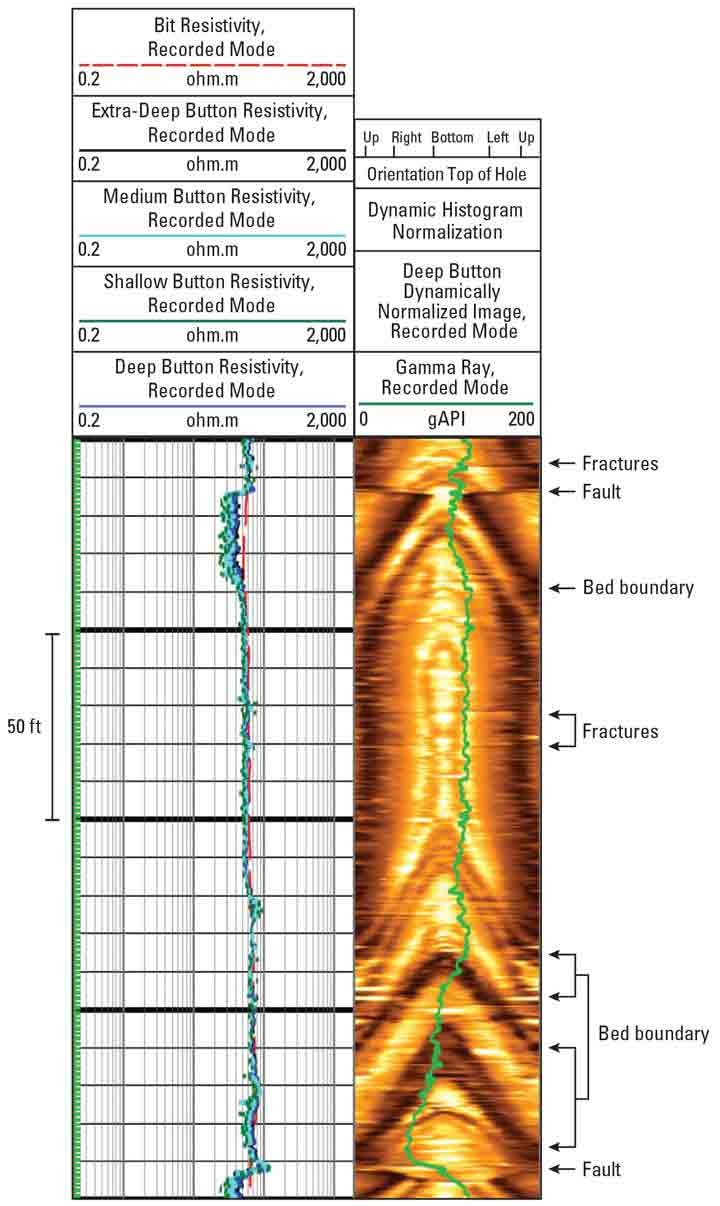 Graph: MicroScope Service Guides Placement of Lateral Within Target Formation in Niobrara Shale  - Interpretation of recorded MicroScope borehole images guided stimulation strategy development.