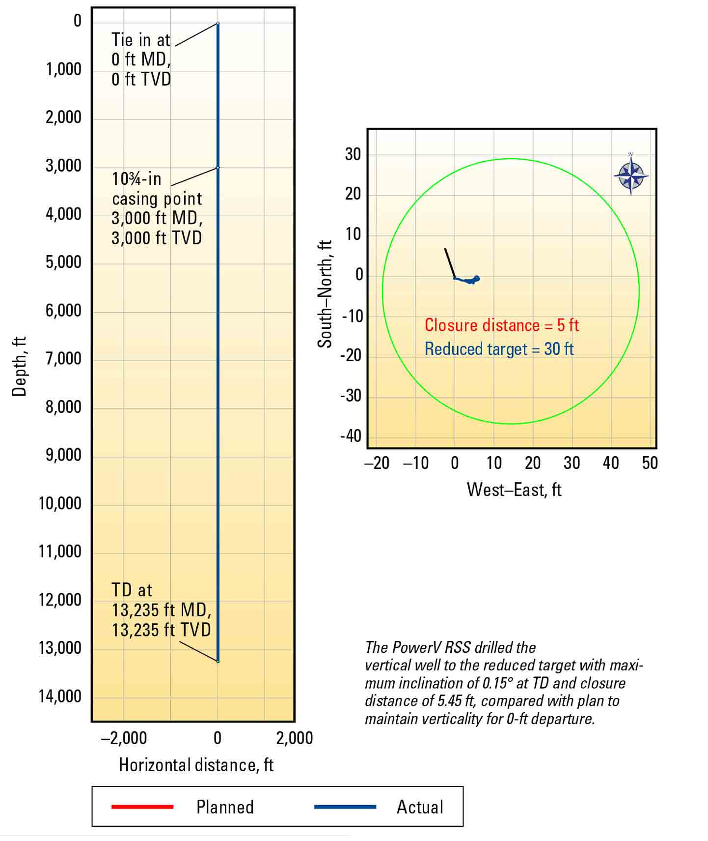 Graph: Vertical Drilling System Achieves 0.15° Inclination, Minimizing Departure at 5.45 ft in 13,235-ft Well - PowerV system automatic inclination hold maintains verticality