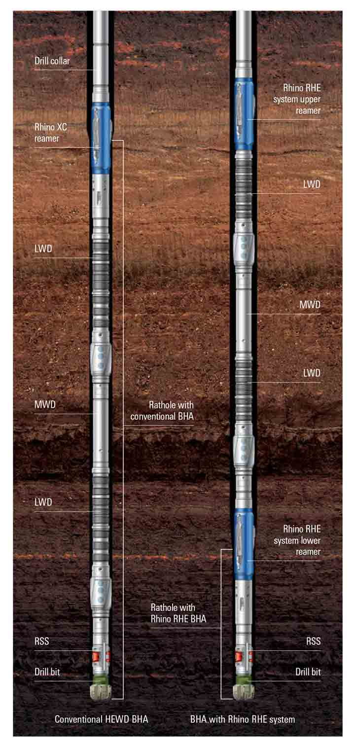 Graphic - The dual-reamer BHA enabled SEIC to drill and enlarge the wellbore while reducing rathole length by 83%—eliminating the need for a dedicated cleanout run.