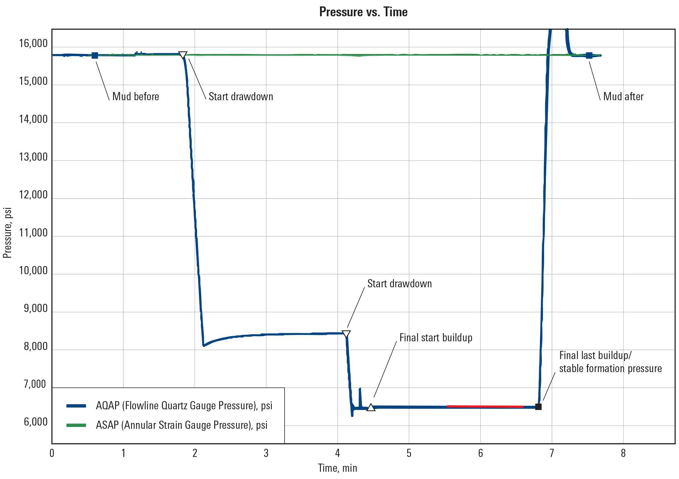 Pressure and flow plot.