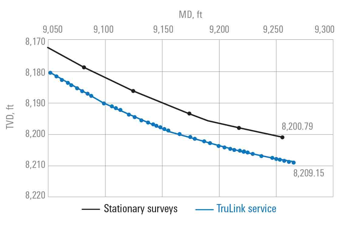 Comparison between stationary-survey data and TruLink service revealed a 10-ft difference while landing the 8 1/2-in curve section.