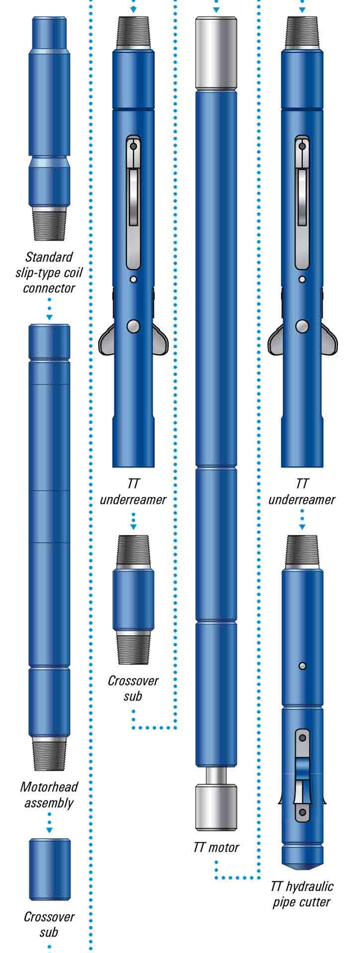 Graphic: Pacific Rubiales Saves Deviated Exploration Well With Thru-Tubing Intervention Technology - Thru-tubing hydraulic pipe cutter allows recovering 4-in cemented drillpipe to perform openhole sidetrack, Colombia