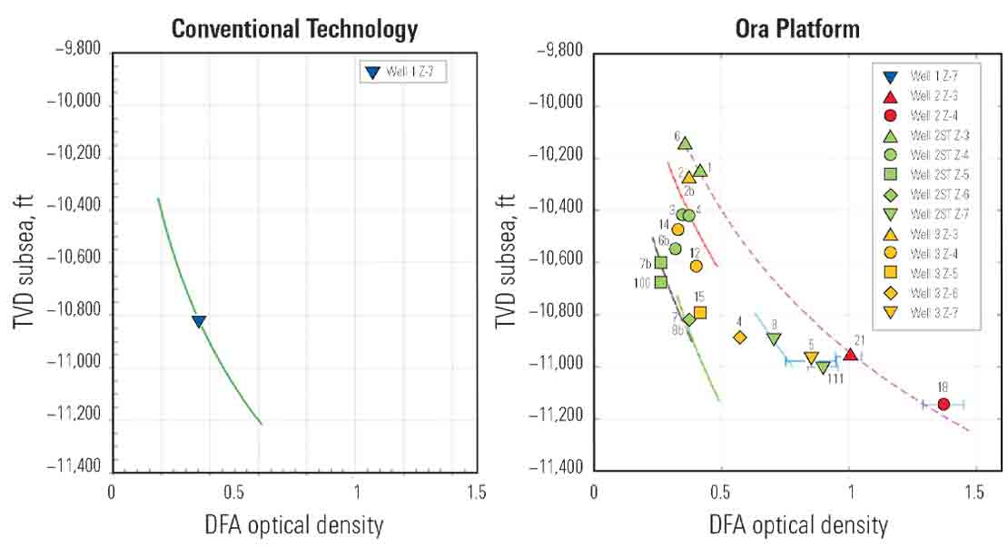 Plots compare single conventional measurement of optical density with a wealth of Ora platform data.