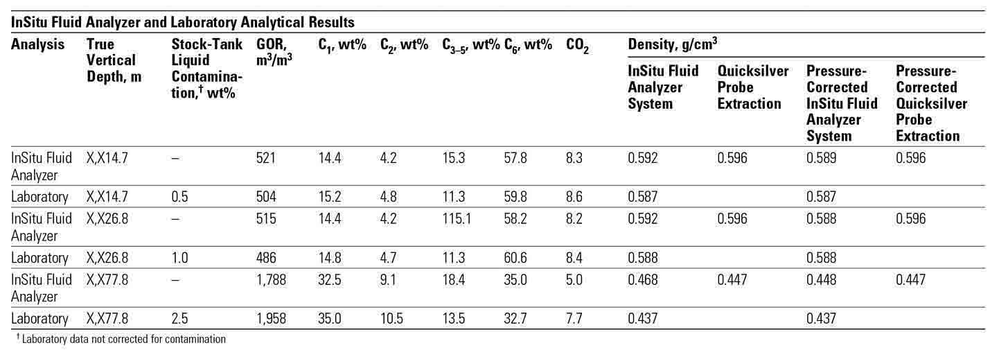Downhole Fluid Analysis Confirms North Sea Reservoir Connectivity