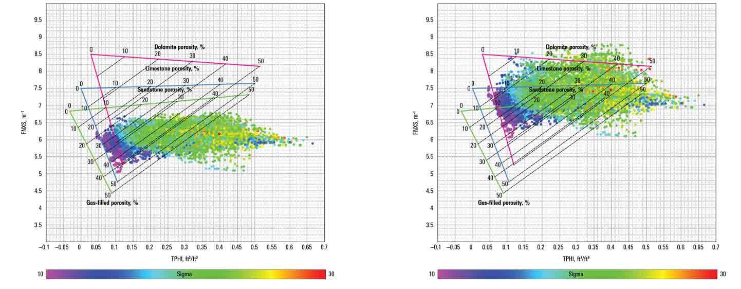 Pulsar Multifunction Spectroscopy Logging Differentiates Gas