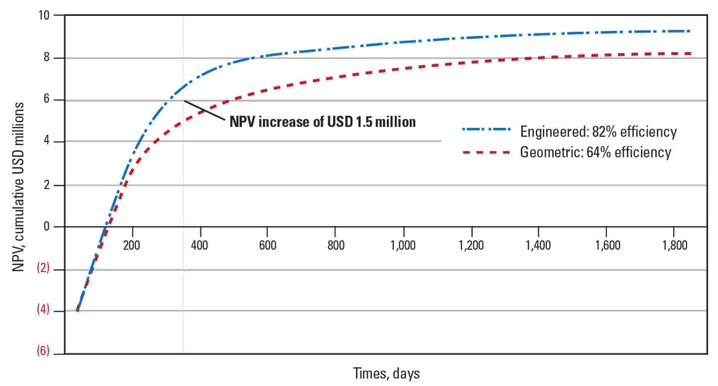 Graph: Engineered Completions Improve Eagle Ford Perforation Efficiency 28%