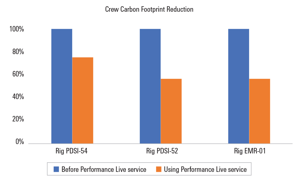 Crew footprint reduced significantly using Performance Live service.
