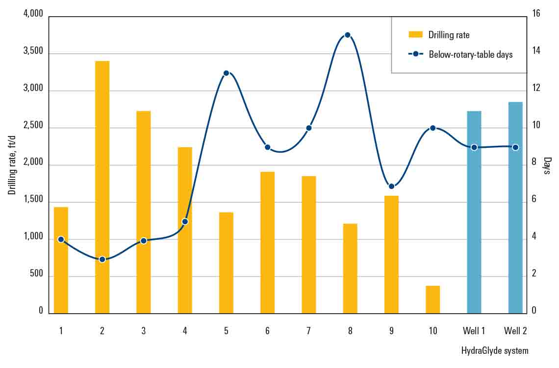 A graph compares offset wells with wells drilled using HydraGlyde system.