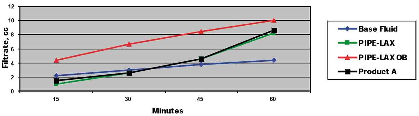 Stuck Pipe Spotting Fluid for Invert Emulsion Fluids PIPE-LAX OB Field Trial