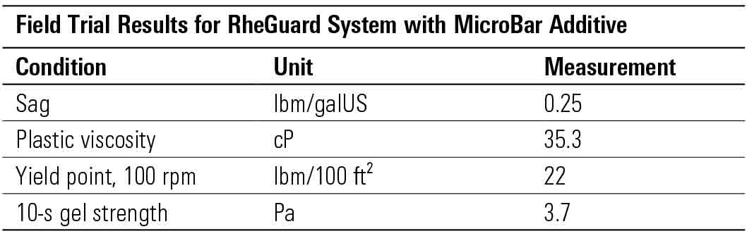 Field Trial Results for RheGuard System with MicroBar Additive