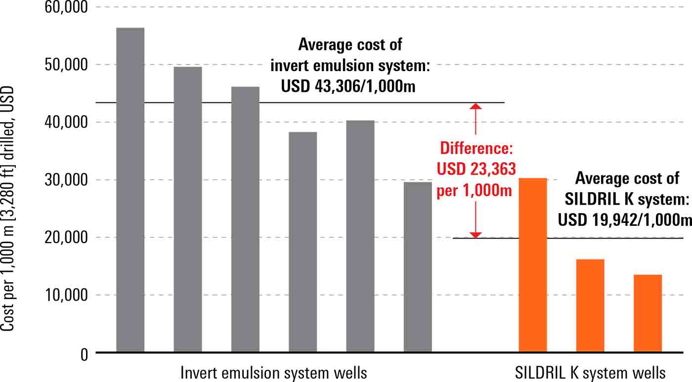 SILDRIL K Shale Inhibitor Helps Save More Than USD 100,000 per Well in Operating Costs, Canada
