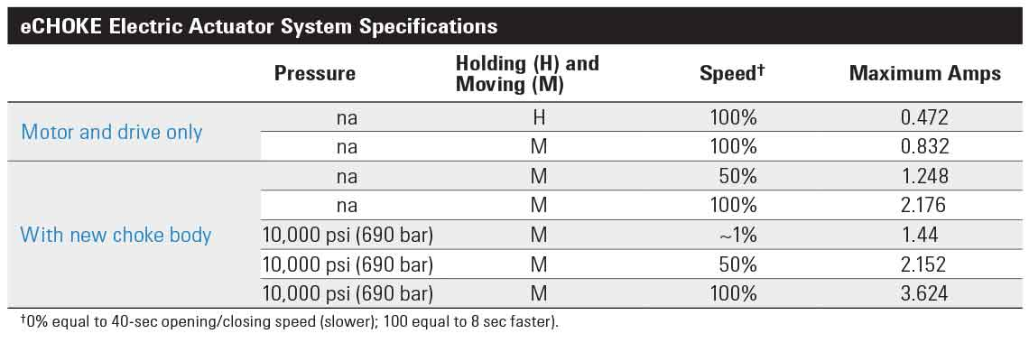 eCHOKE electric actuator system specifications.