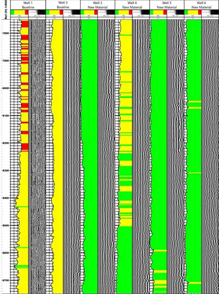 Log showing how Fulcrum technology significantly improved cement bonding in Wells 3 through 6 as compared with the baseline Wells 1 and 2 that used conventional cement. Green indicates good bonding, yellow is partial bonding, and red is poor bonding.