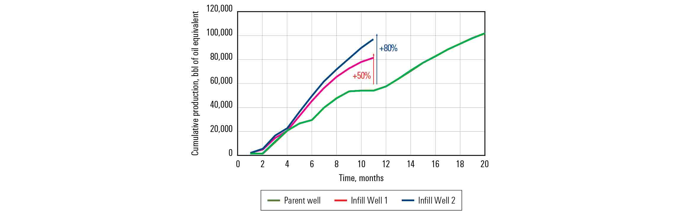 Chart showing infill well production compared with parent well production after stimulation.
