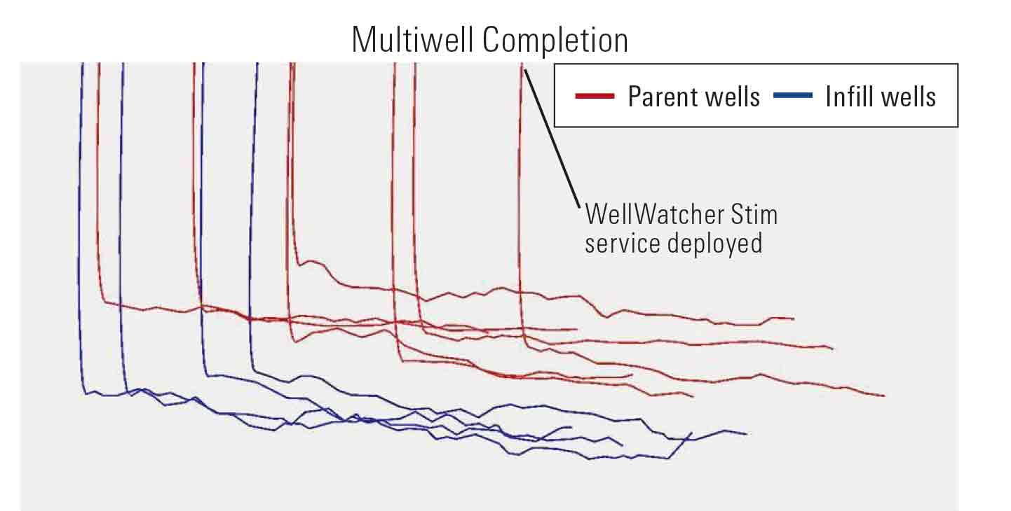 Side view of parent and infill wells where Broadband Shield, BroadBand Sequence, and WellWatcher Stim were deployed.