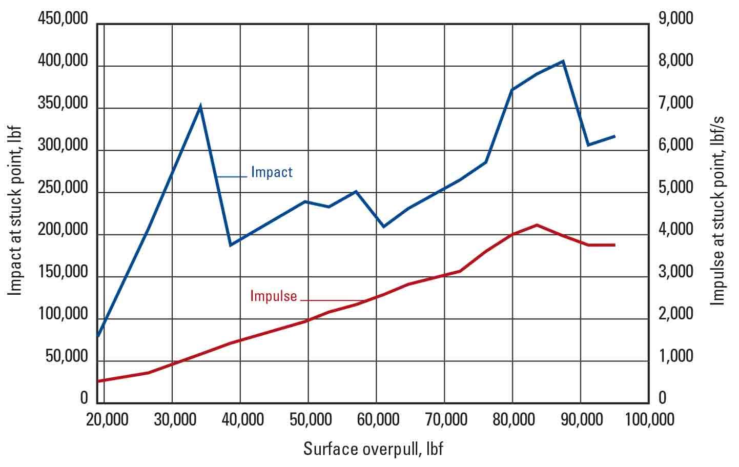 Hydra-Jar AP Drilling Jar and Accelerator AP Impact Tool