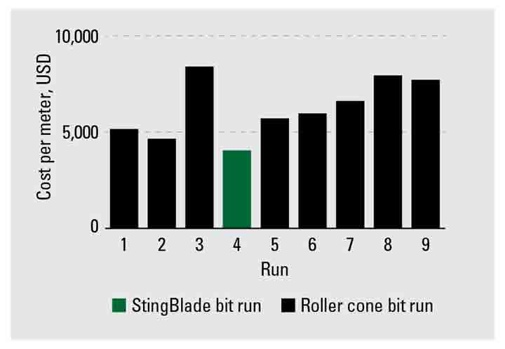 Graph - The run using the StingBlade bit had the lowest cost per meter of of all the bits used on the project.