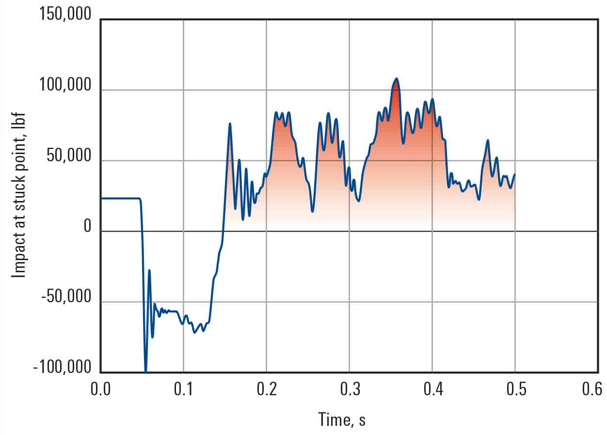 Chart showing: Hydraulic Drilling Jar Frees Drillstring in 45 min, Averting Sidetrack in West Texas