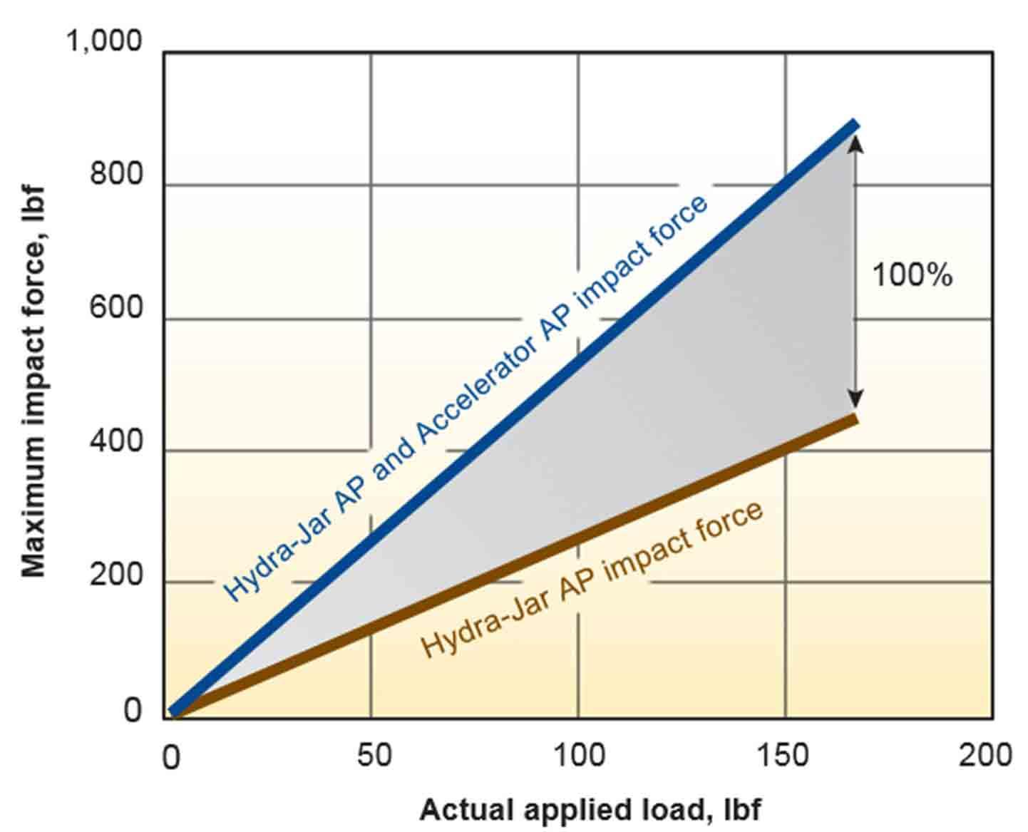Hydra-Jar AP and Accelerator AP impact force