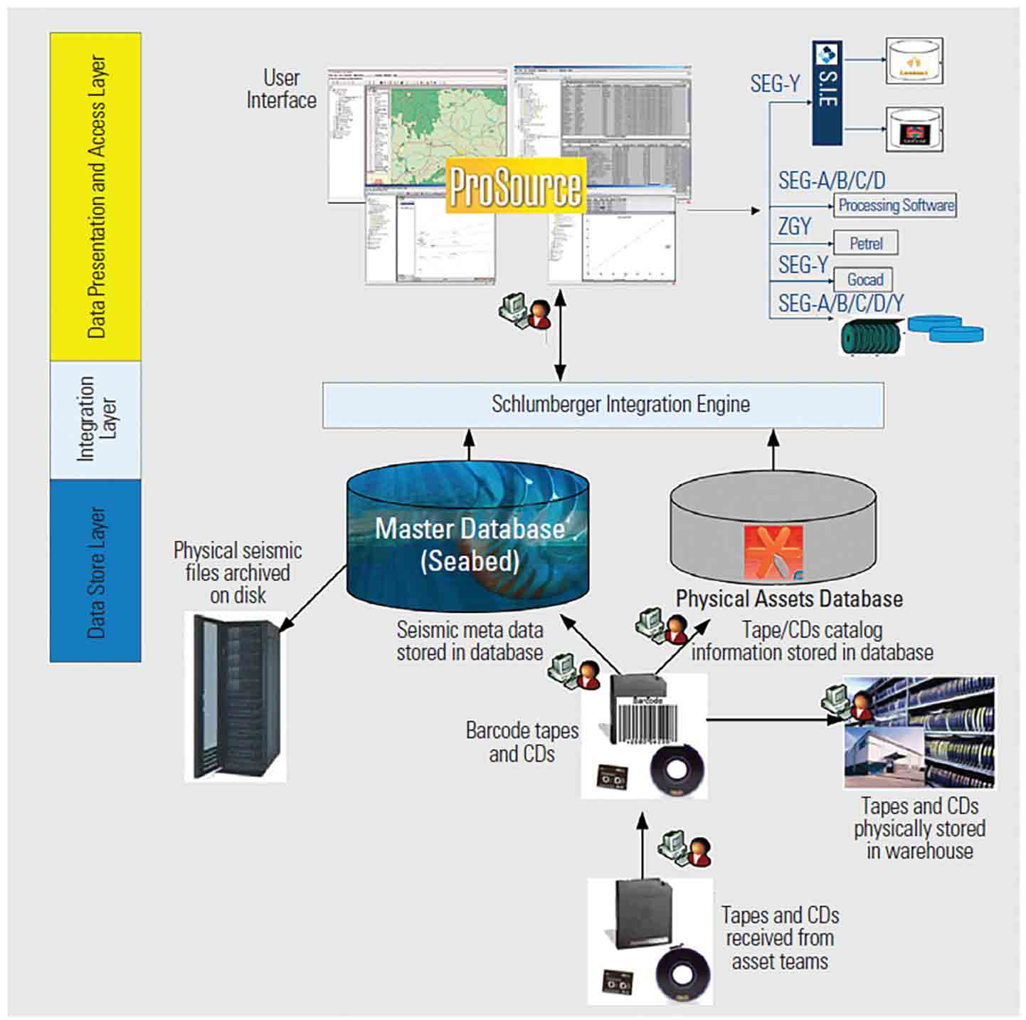 KOC Seismic Data Management System Drives Productivity | Schlumberger