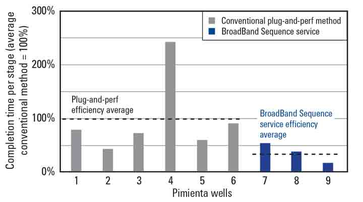 Graph - Fracturing efficiency represented in operational days required per one conventional fracturing stage with the application of the BroadBand Sequence service.