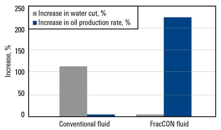 Graph: Fracturing treatments using the FracCON fluid as a prepad yield a 230% increase in oil production, compared to conventional fracturing treatments.