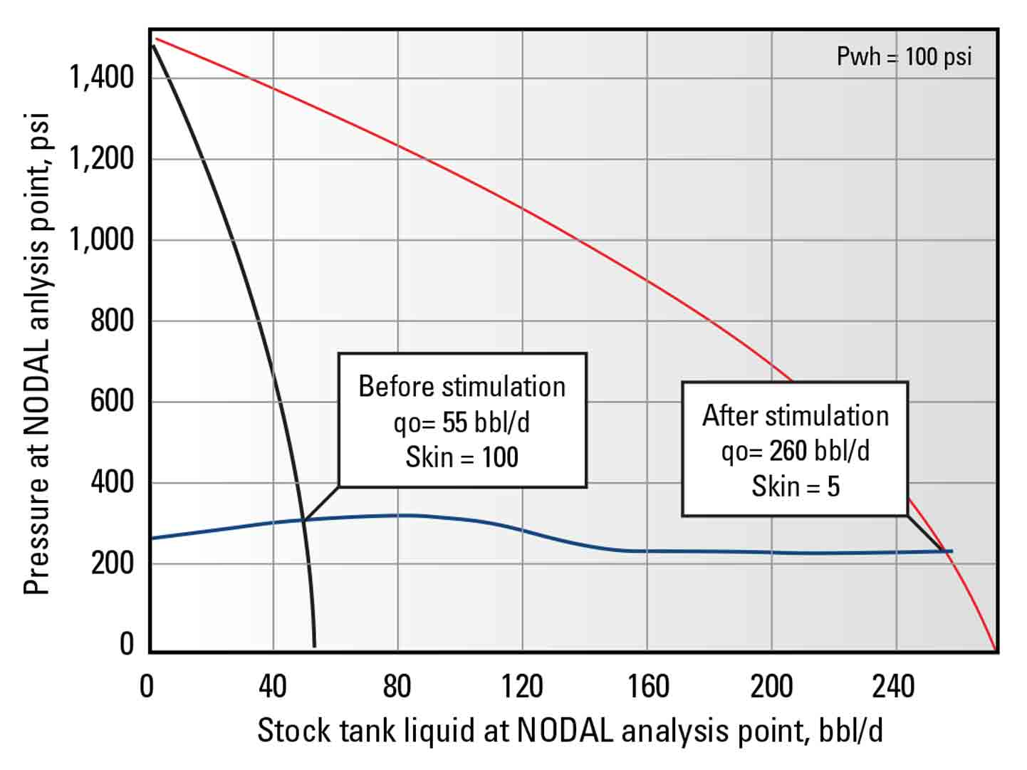 Fig 3: NODAL analysis of LPS-X4 well.