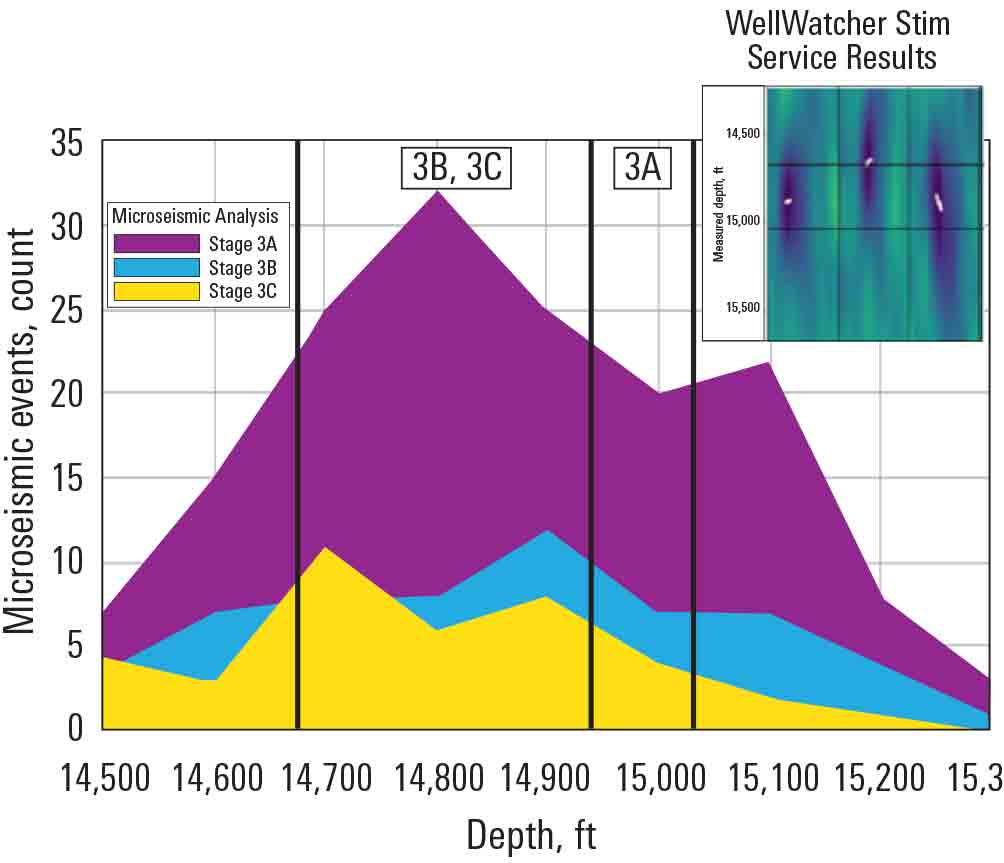 Chart showing: WellWatcher Stim Service Verifies Diversion and Stimulation Delivery