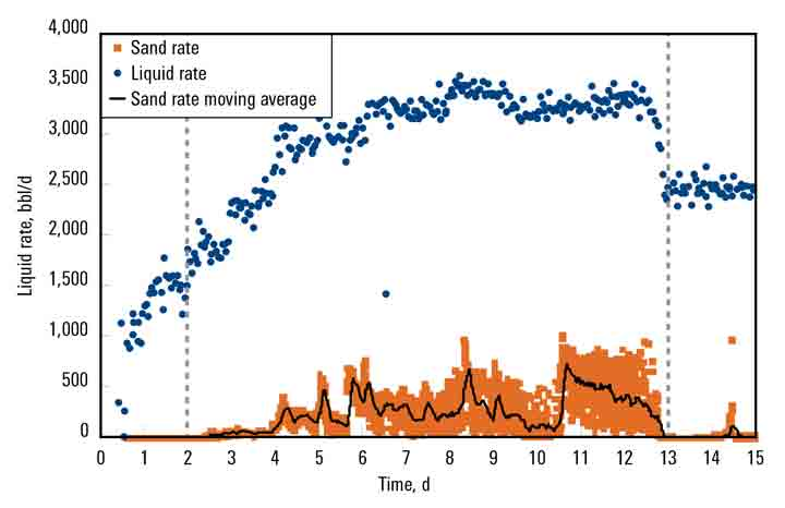 Chart - The sand rate measured by using a continuous solids monitoring device (orange) and liquid rate (blue) obtained by AvantGuard Observe monitoring and analysis in Well 1 indicate that the start and stop of transient and continuous sand flow correlates with when the liquid rate was above about 2,000 bbl/d.