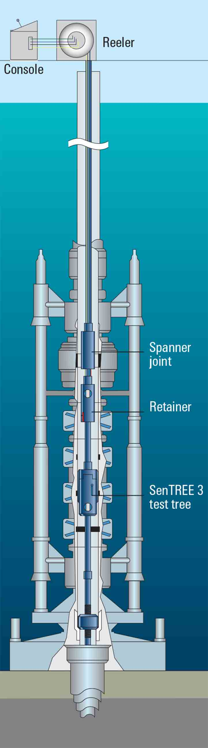 The SenTREE 3 test tree is designed specifically for well testing and cleanup operations from floating rigs.