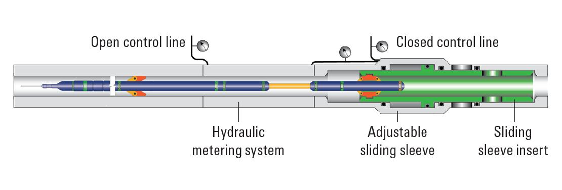 Sliding sleeve and ReSOLVE iX service schematic