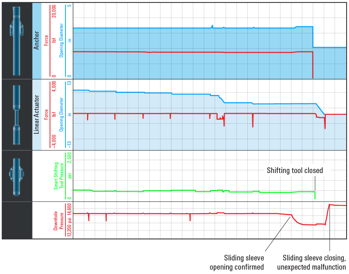 Graph showing ReSOLVE iX service real-time downhole measurements