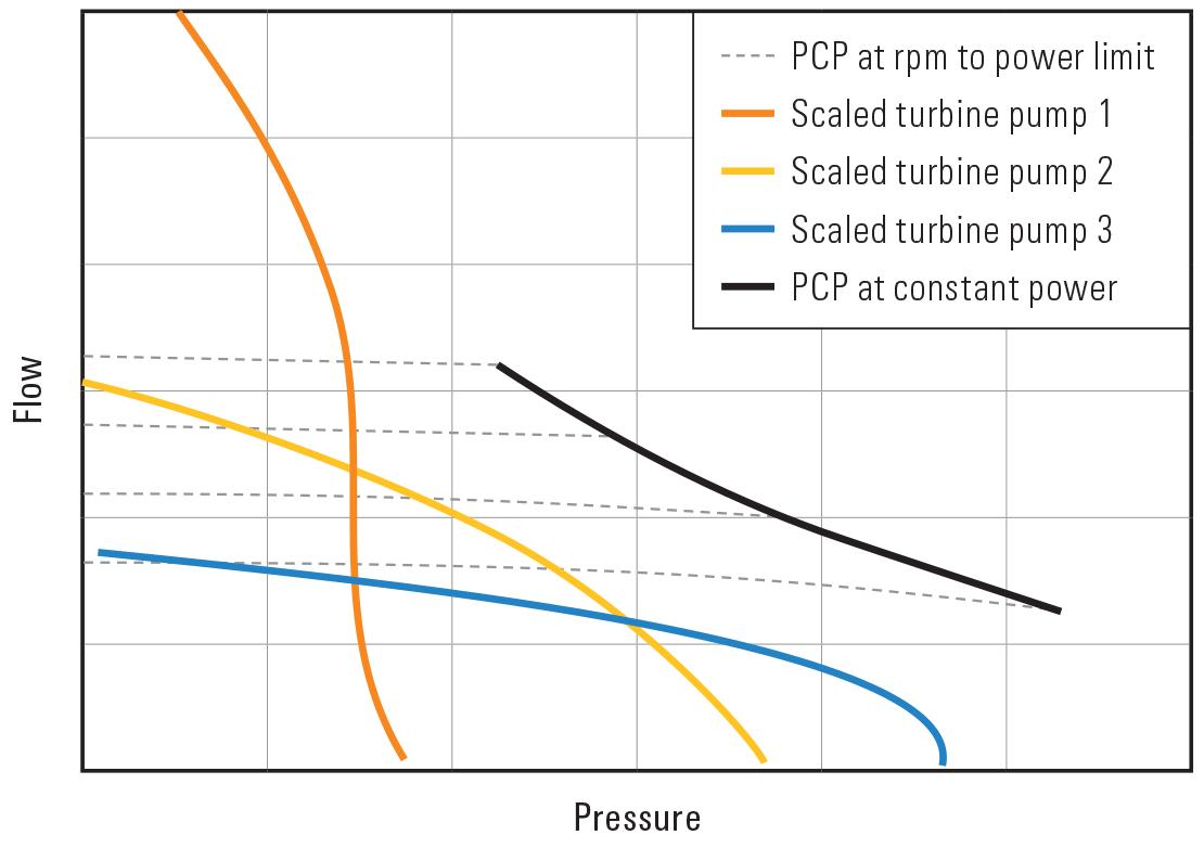 Graph showing PCP vs. turbine pump for wellbore debris removal