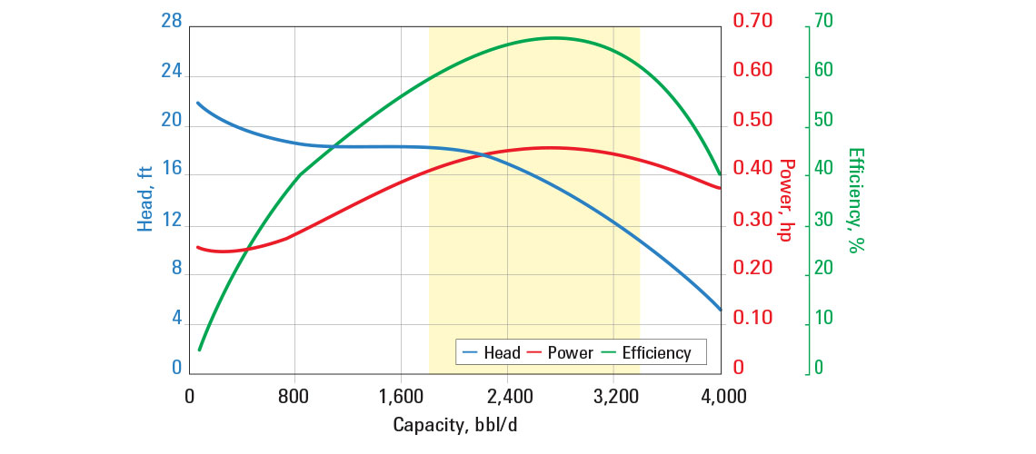 Pump curve showing the efficiency of the A2700N ESP pump.