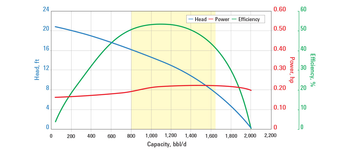 Pump curve showing the efficiency of the AN1500 ESP pump.