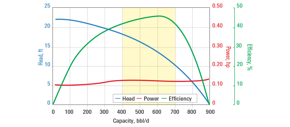 Pump curve showing efficiency of the AN550 ESP pump.