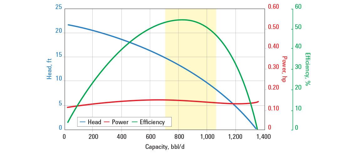 Pump curve showing efficiency of the AN900 ESP pump.