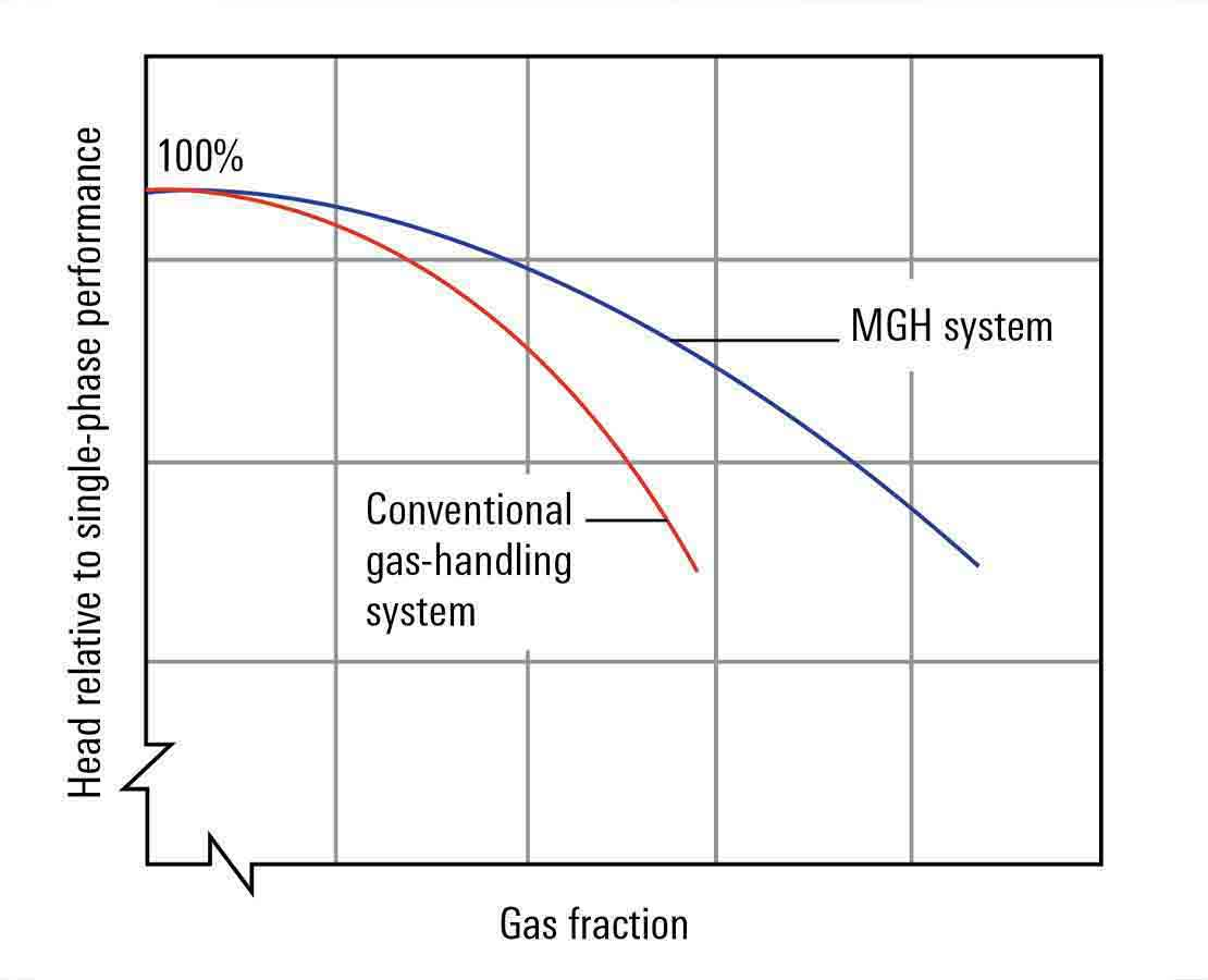 MGH Multiphase Gas Handling