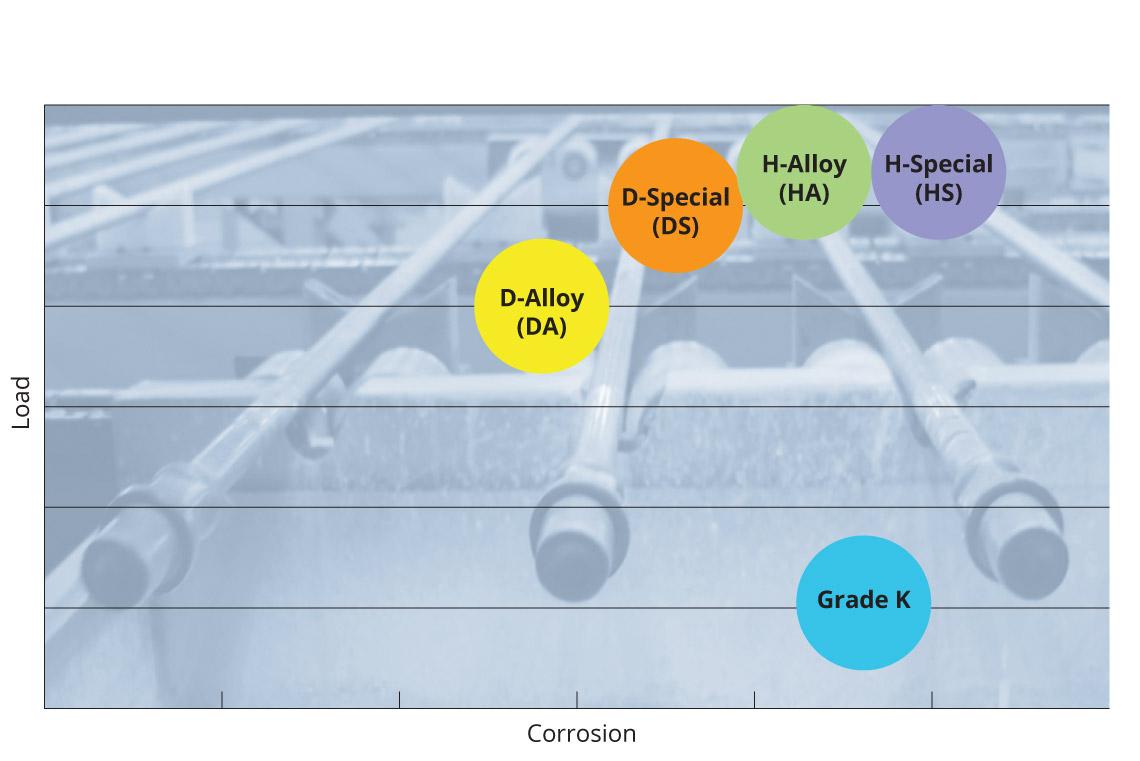 Load and corrosion performance of API Spec 11B sucker rod grade K, DA, DS, HA, and HS materials.