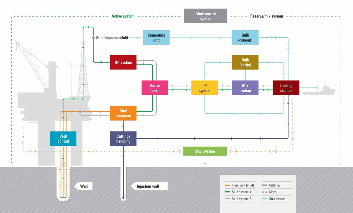 flowchart showing a comprehensive range of complete drilling fluid packages