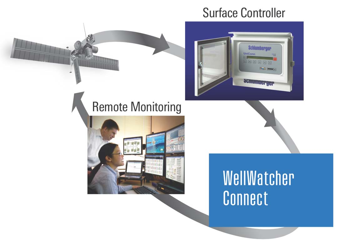 WellWatcher Connect wellsite data transmission system