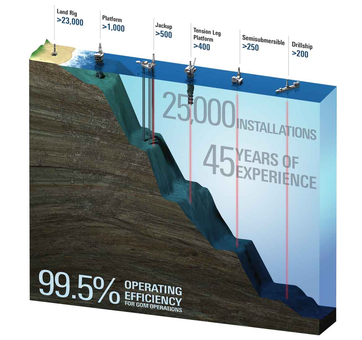Liner hanger infographic showing 25,000 installations, 45 years of experience, and 99.5% operating efficiency