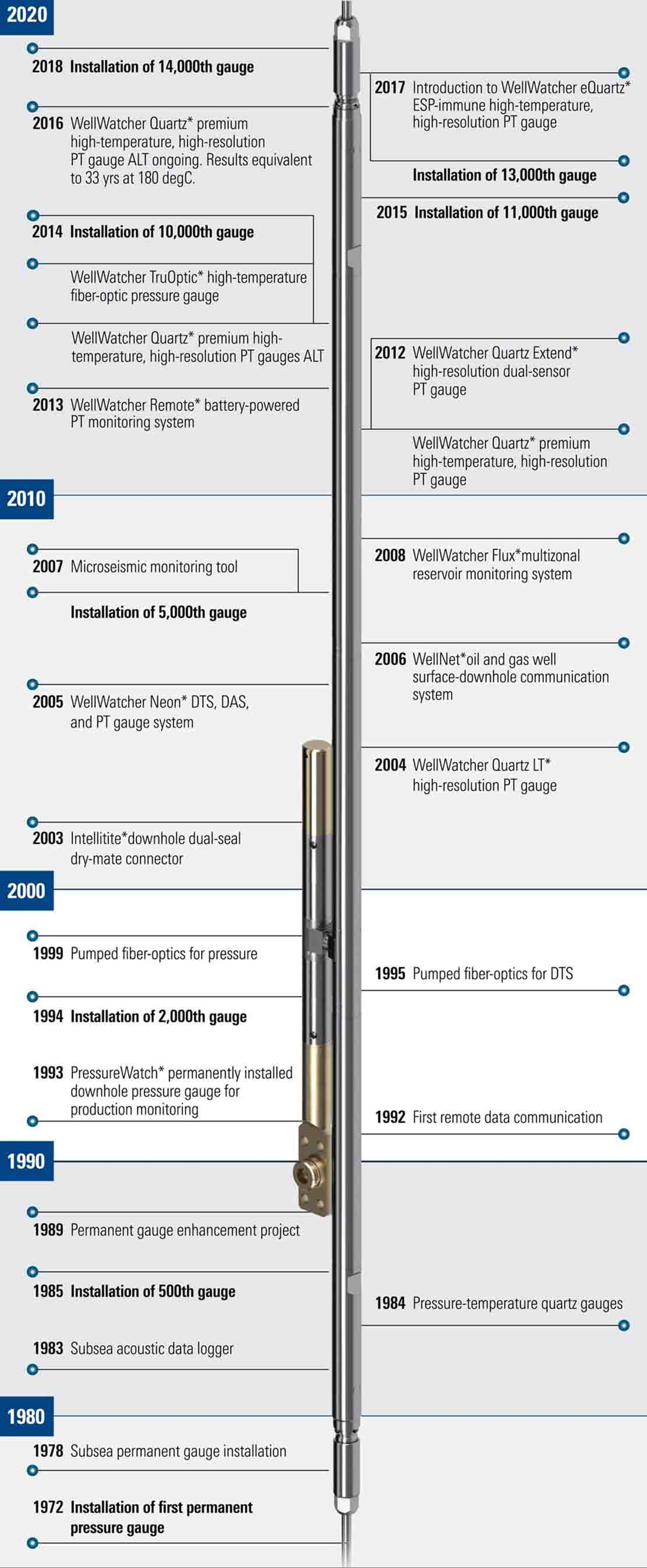 WellWatcher Permanent Monitoring Systems Gauges Historical Timeline